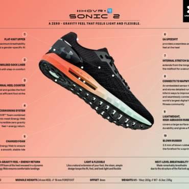 PROVOCARE: Aleargă cu 321sport și Under Armour. Câștigă-ți noii pantofi!